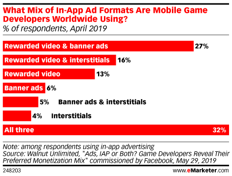 What Mix of In-App Ad Formats Are Mobile Game Developers Worldwide Using? (% of respondents, April 2019)