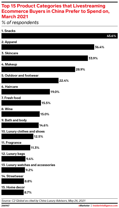 Top 15 Product Categories that Livestreaming Ecommerce Buyers in China Prefer to Spend on, March 2021 (% of respondents)