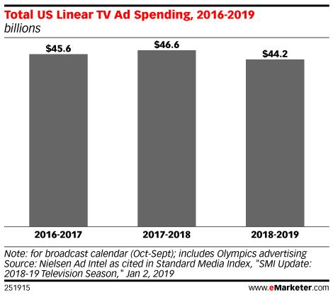 Total US Linear TV Ad Spending, 2016-2019 (billions)