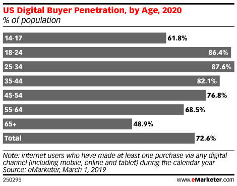 US Digital Buyer Penetration, by Age, 2020 (% of population)