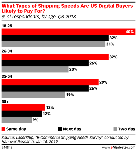 What Types of Shipping Speeds Are US Digital Buyers Likely to Pay For? (% of respondents, by age, Q3 2018)