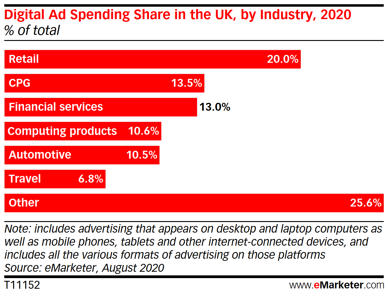 Digital Ad Spending Share in the UK, by Industry, 2020 (% of total)