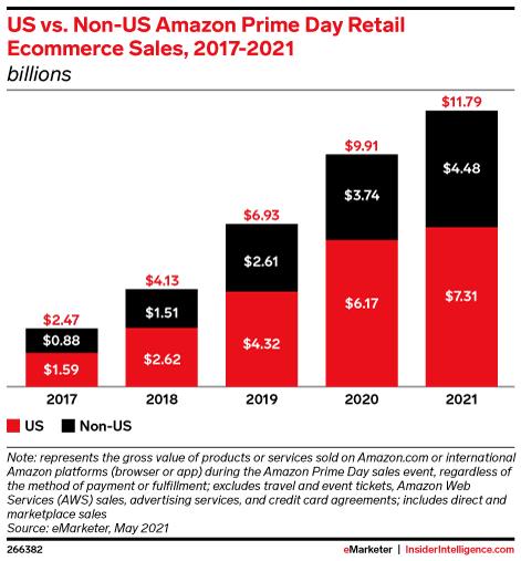 US vs. Non-US Amazon Prime Day Retail Ecommerce Sales, 2017-2021 (billions)