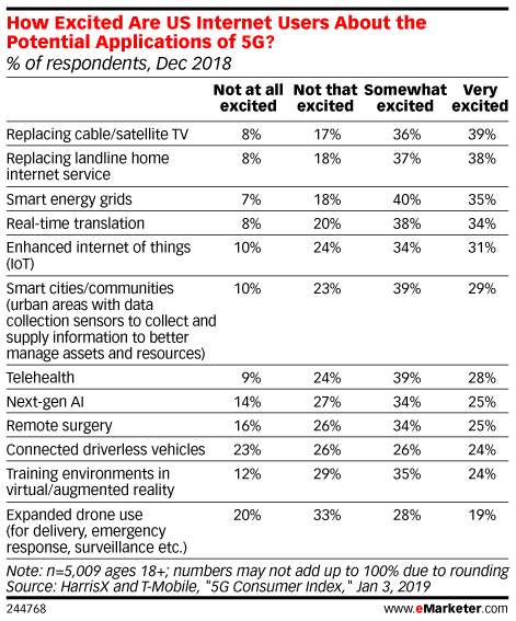 How Excited Are US Internet Users About the Potential Applications of 5G? (% of respondents, Dec 2018)
