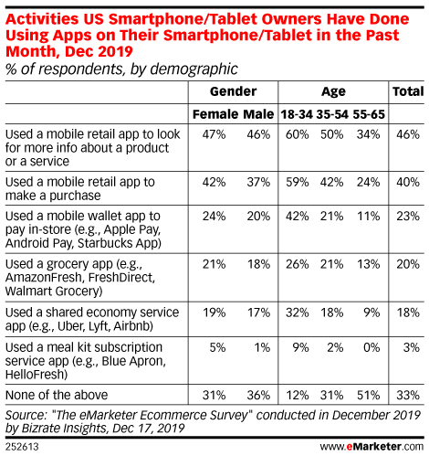 Activities US Smartphone/Tablet Owners Have Done Using Apps on Their Smartphone/Tablet in the Past Month, Dec 2019 (% of respondents, by demographic)