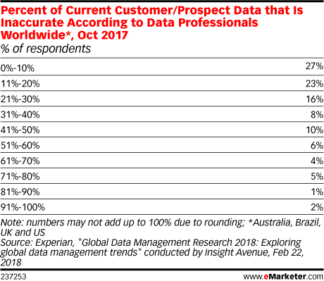 Percent of Current Customer/Prospect Data that Is Inaccurate According to Data Professionals Worldwide*, Oct 2017 (% of respondents)