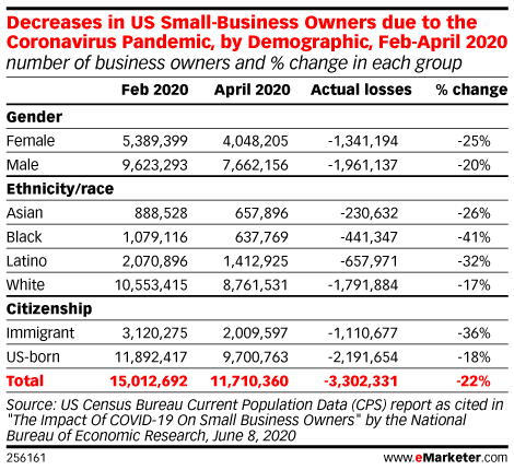 Decreases in US Small Business Owners due to the Coronavirus Pandemic, by Demographic, Feb-Apr 2020 (number of business owners and % change in each group)