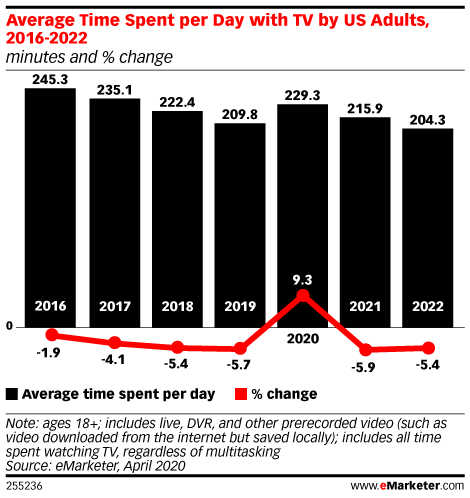 Average Time Spent per Day with TV by US Adults, 2016-2022 (minutes and % change)