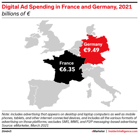 Digital Ad Spending in France and Germany, 2021 (billions of €)