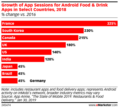Growth of App Sessions for Android Food & Drink Apps in Select Countries, 2018 (% change vs. 2016)