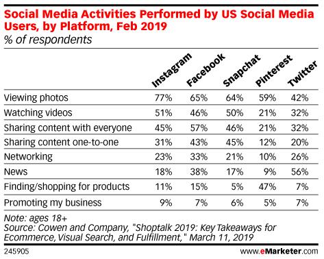 Social Media Activities Performed by US Social Media Users, by Platform, Feb 2019 (% of respondents)