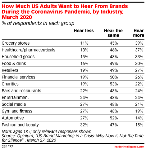 How Much US Adults Want to Hear From Brands During the Coronavirus Pandemic, by Industry, March 2020 (% of respondents in each group)