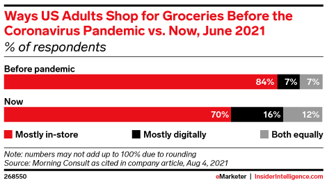 Ways US Adults Shop for Groceries Before the Coronavirus Pandemic vs. Now, June 2021 (% of respondents)