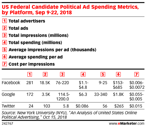 US Federal Candidate Political Ad Spending Metrics, by Platform, Sep 9-22, 2018