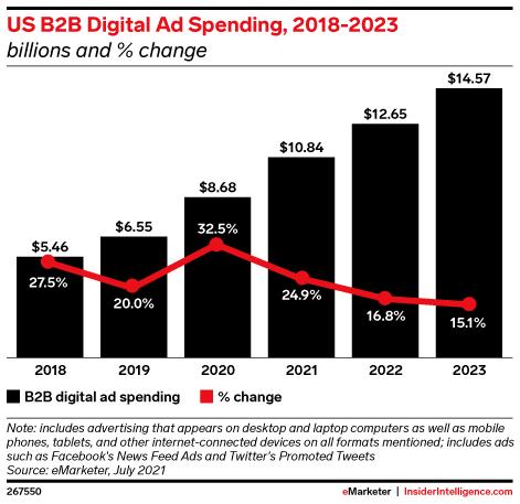 US B2B Digital Ad Spending, 2018-2023 (billions and % change)