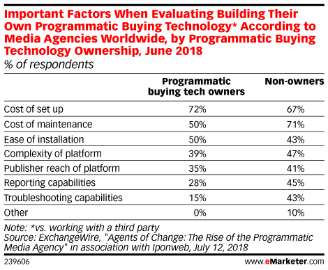 Important Factors When Evaluating Building Their Own Programmatic Buying Technology* According to Media Agencies Worldwide, by Programmatic Buying Technology Ownership, June 2018 (% of respondents)