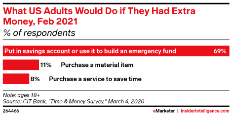 What US Adults Would Do if They Had Extra Money, Feb 2021 (% of respondents)