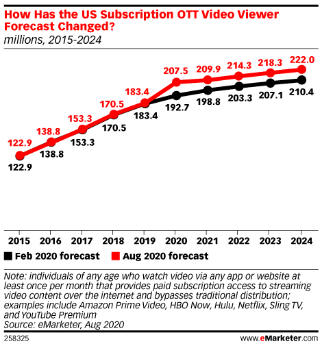 How Has the US Subscription OTT Video Viewer Forecast Changed? (millions, 2015-2024)