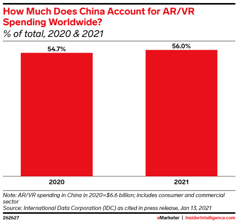How Much Does China Account for AR/VR Spending Worldwide? (% of total, 2020 & 2021)