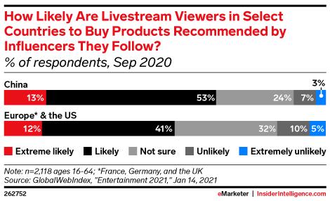 How Likely Are Livestream Viewers in Select Countries to Buy Products Recommended by Influencers They Follow? (% of respondents, Sep 2020)