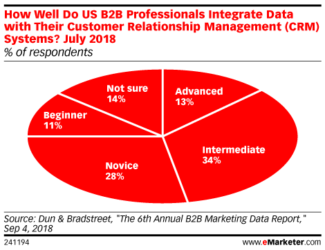 How Well Do US B2B Professionals Integrate Data with Their Customer Relationship Management (CRM) Systems? July 2018 (% of respondents)
