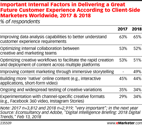 Important Internal Factors in Delivering a Great Future Customer Experience According to Client-Side Marketers Worldwide, 2017 & 2018 (% of respondents)