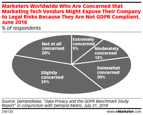 Marketers Worldwide Who Are Concerned that Marketing Tech Vendors Might Expose Their Company to Legal Risks Because They Are Not GDPR Compliant, June 2018 (% of total)