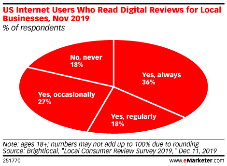 US Internet Users Who Read Digital Reviews for Local Businesses, Nov 2019 (% of respondents)