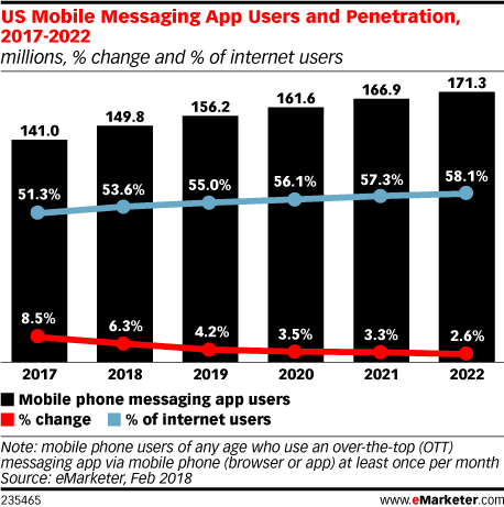US Mobile Messaging App Users and Penetration, 2017-2022 (millions, % change and % of internet users)