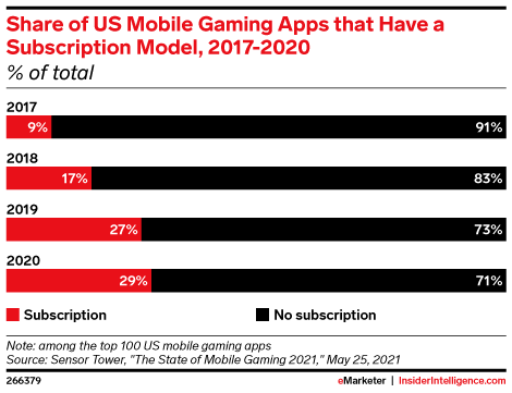 Share of US Mobile Gaming Apps that Have a Subscription Model, 2017-2020 (% of total)