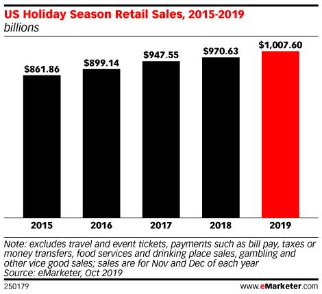 US Holiday Season Retail Sales, 2015-2019 (billions)