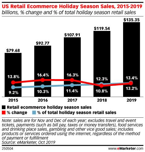 US Retail Ecommerce Holiday Season Sales, 2015-2019 (billions, % change and % of total holiday season retail sales)