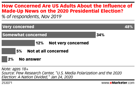 How Concerned Are US Adults About the Influence of Made-Up News on the 2020 Presidential Election? (% of respondents, Nov 2019)