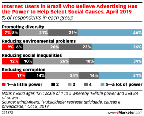 Internet Users in Brazil Who Believe Advertising Has the Power to Help Select Social Causes, April 2019 (% of respondents in each group)