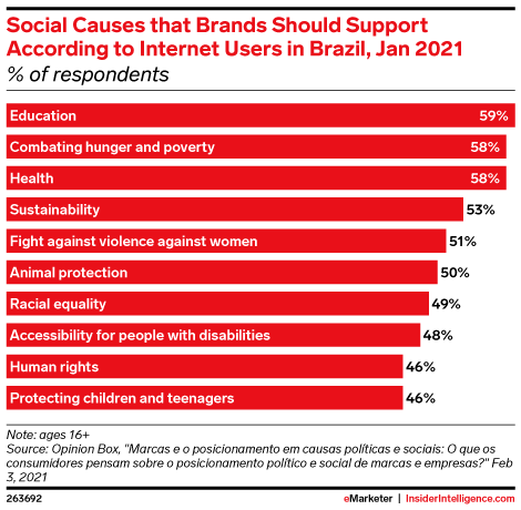 Social Causes that Brands Should Support According to Internet Users in Brazil, Jan 2021 (% of respondents)