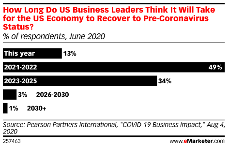 How Long Do US Business Leaders Think It Will Take for the US Economy to Recover to Pre-Coronavirus Status? (% of respondents, June 2020)