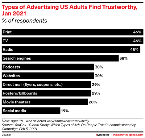 Types of Advertising US Adults Find Trustworthy, Jan 2021 (% of respondents)
