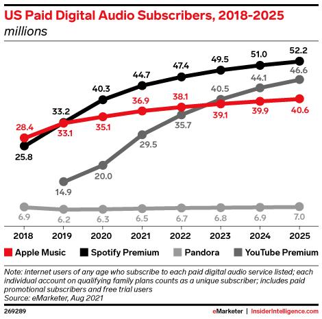 US Paid Digital Audio Subscribers, 2018-2025 (millions)