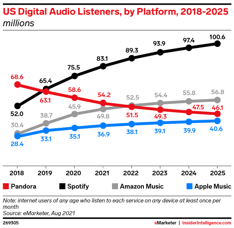 US Digital Audio Listeners, by Platform, 2018-2025 (millions)