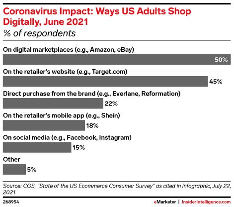 Coronavirus Impact: Ways US Adults Shop Digitally, June 2021 (% of respondents)