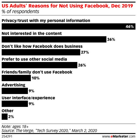 US Adults' Reasons for Not Using Facebook, Dec 2019 (% of respondents)