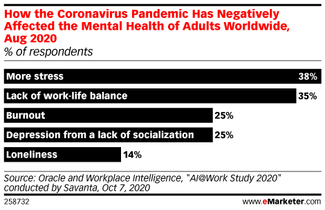 How the Coronavirus Pandemic Has Negatively Affected the Mental Health of Adults Worldwide, Aug 2020 (% of respondents)