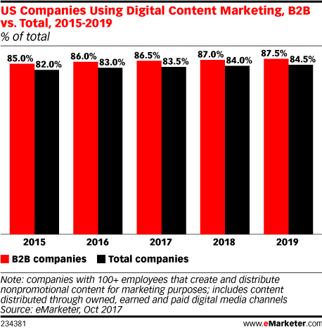 Understanding the B2B Content Marketing Landscape - eMarketer Trends, Forecasts & Statistics