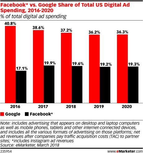 Facebook* vs. Google Share of Total US Digital Ad Spending, 2016-2020 (% of total digital ad spending)