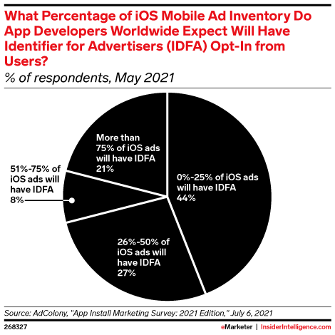 What Percentage of iOS Mobile Ad Inventory Do App Developers Worldwide Expect Will Have Identifier for Advertisers (IDFA) Opt-In from Users? (% of respondents, May 2021)