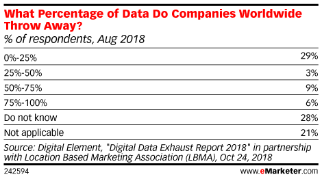What Percentage of Data Do Companies Worldwide Throw Away? (% of respondents, Aug 2018)