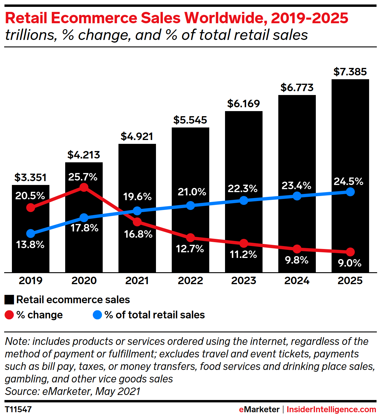 Retail Ecommerce Sales Worldwide, 2019-2025 (trillions, % change, and % of total retail sales)