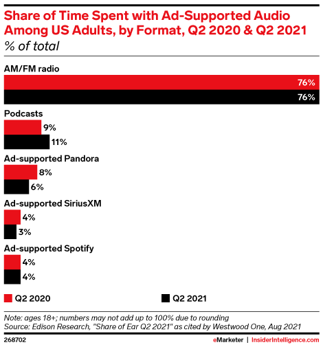 Share of Time Spent with Ad-Supported Audio Among US Adults, by Format, Q2 2020 & Q2 2021 (% of total)