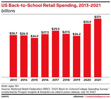 US Back-to-School Retail Spending, 2013-2021 (billions)