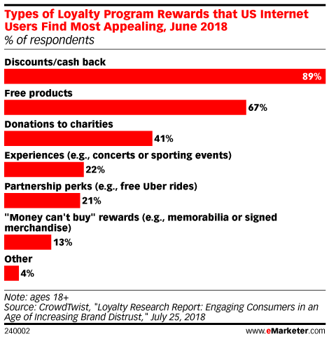 Types of Loyalty Program Rewards that US Internet Users Find Most Appealing, June 2018 (% of respondents)